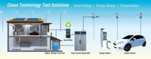Smartgrid dc/ac