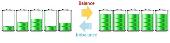 Nivelación de carga en baterías
